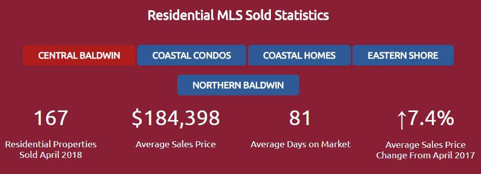 Residential Sold Stats