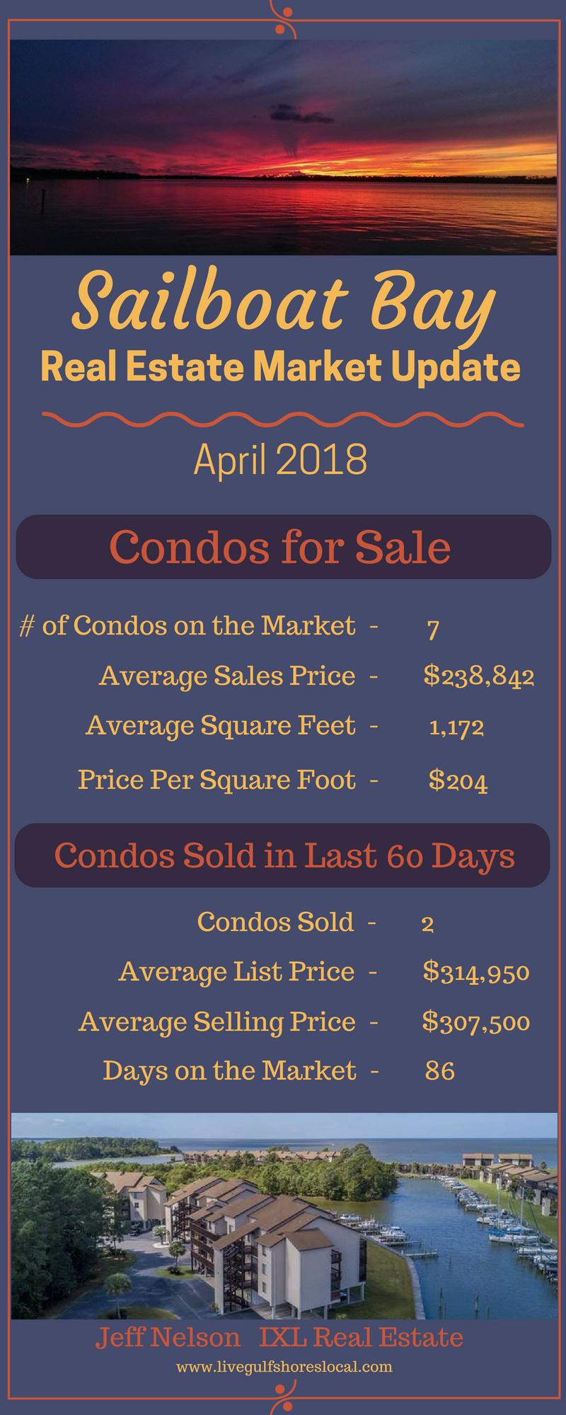 Sailboat Bay Real Estate Market Update - April 2018