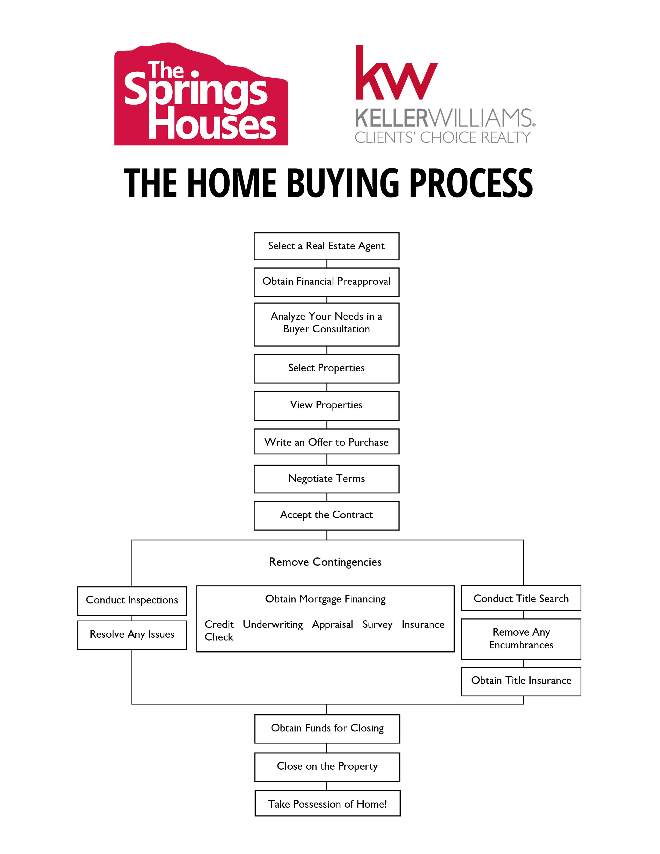 process essay on buying a house A list of interesting argumentative essay topics on health care healthcare is one of the primary concerns that we live through every other day.