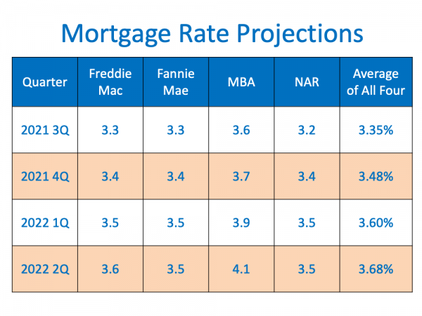 You Ask and So Flo Real Estate Answers: Are Interest Rates Expected to Rise Over the Next Year?