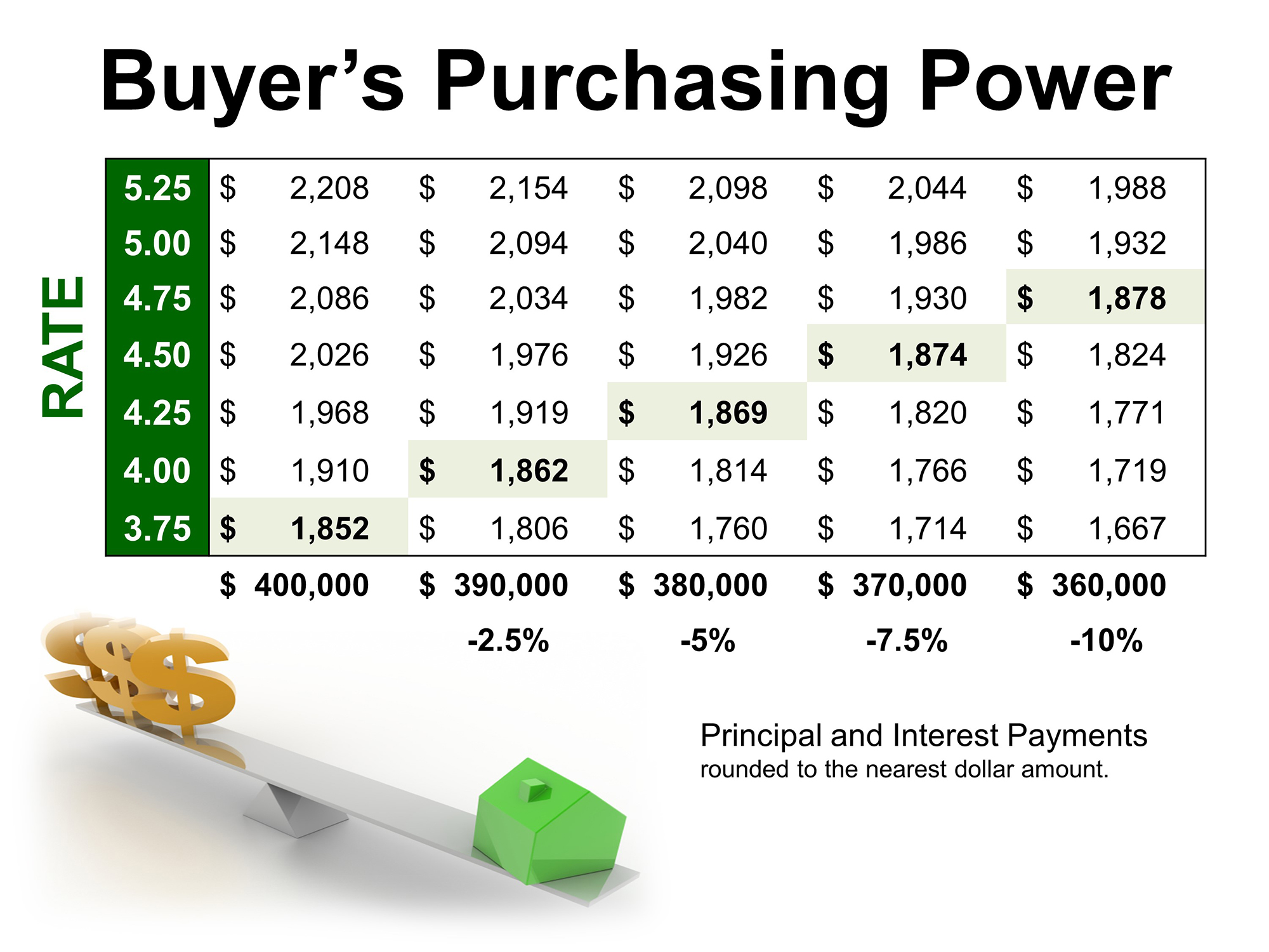 Owning a home- buyer purchasing power