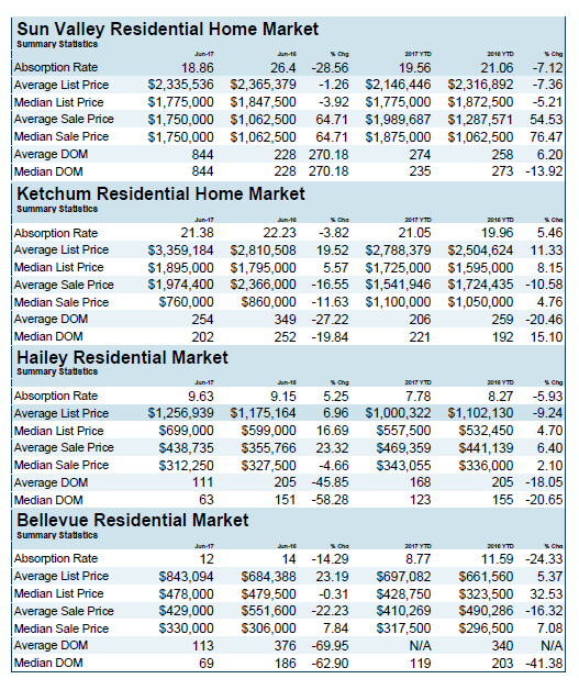 YTD June 30, 2017 Residential Home Market Numbers for Sun Valley, Ketchum, Hailey & Bellevue