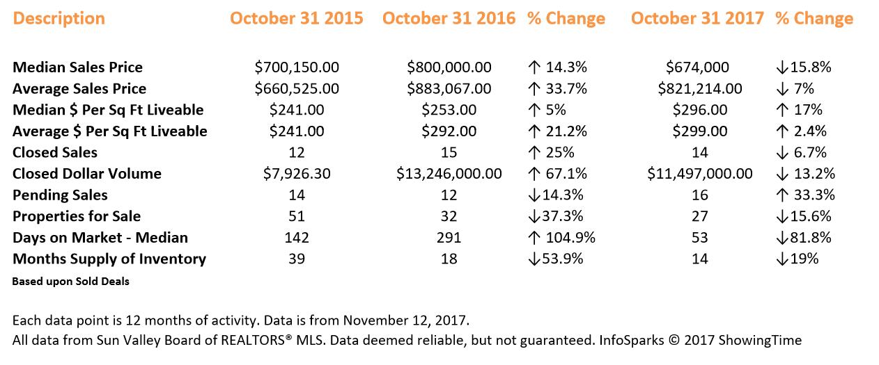 East Fork Real Estate Statistics