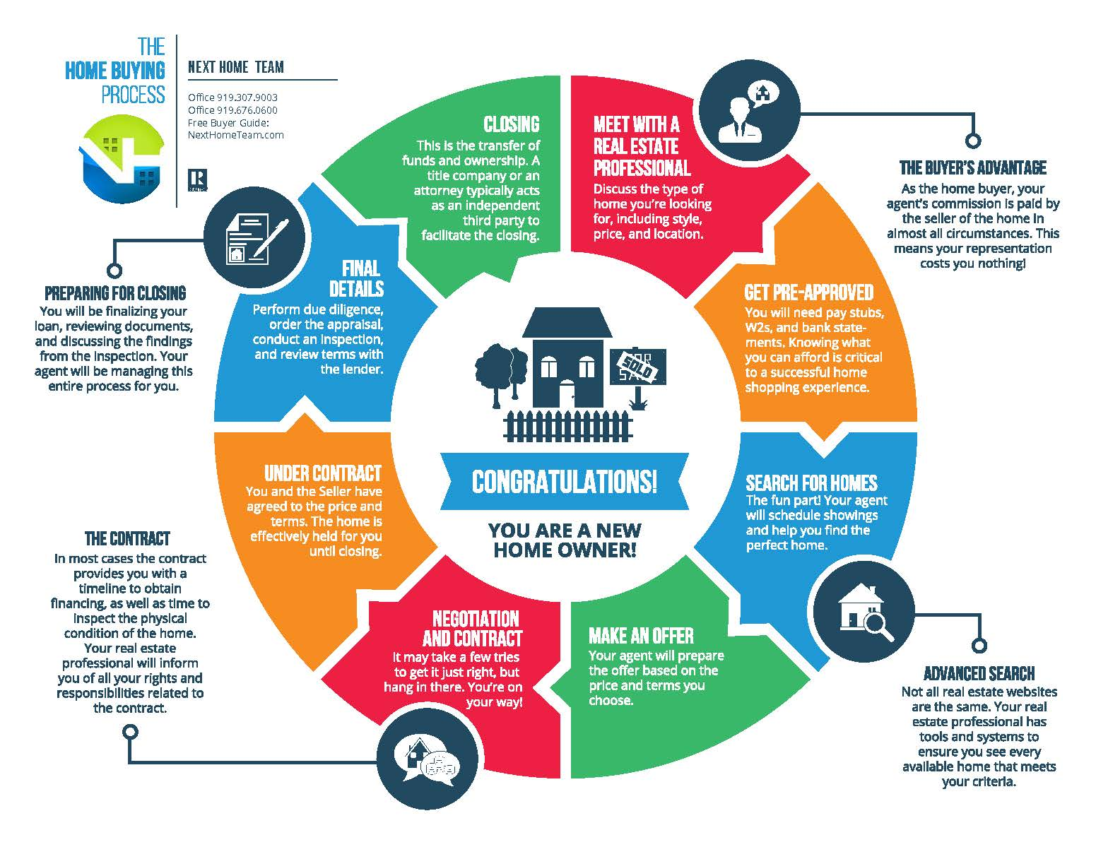 The Home Buying Process