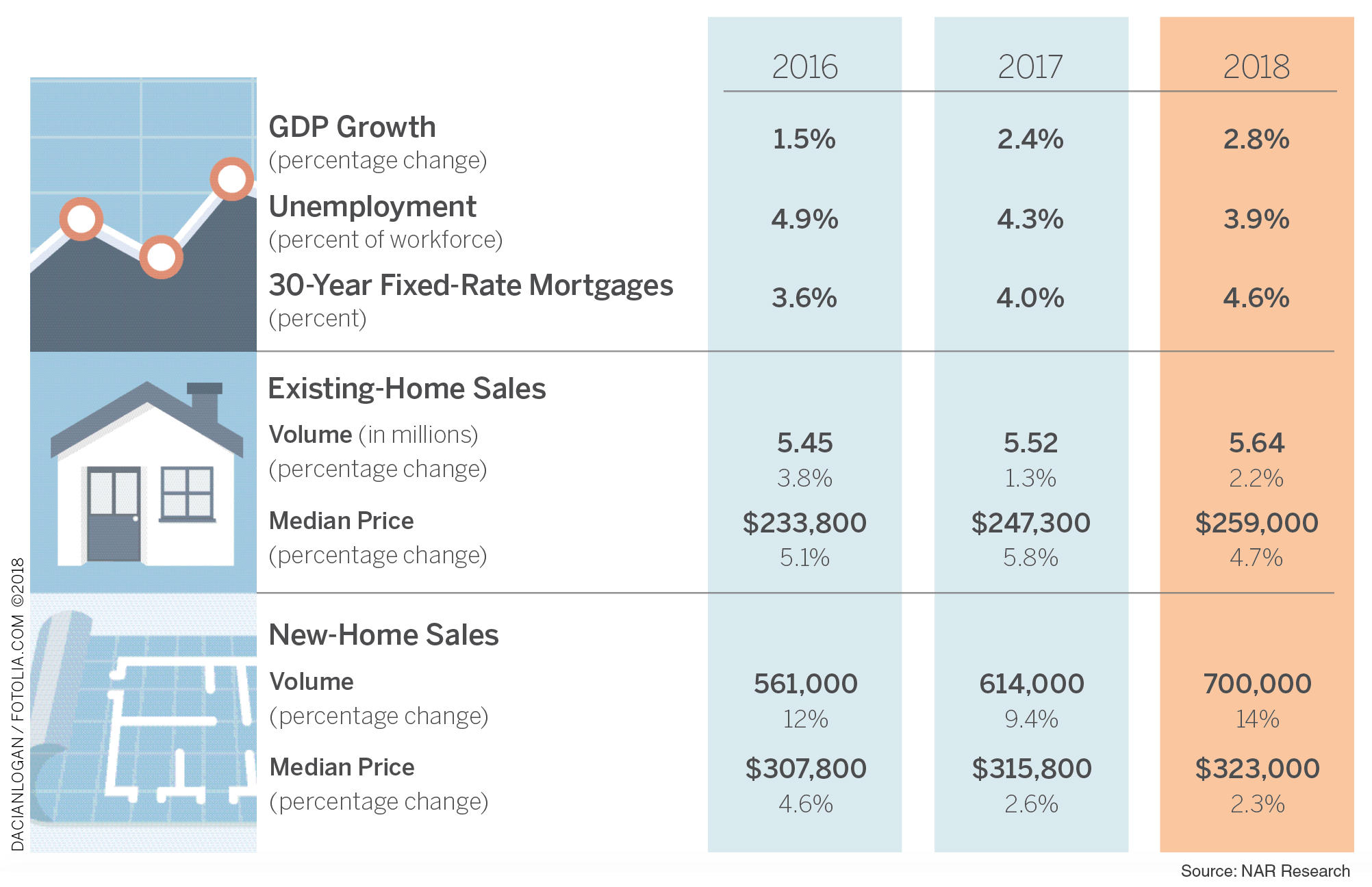 2018 Economic Outlook: Conflicting Signals