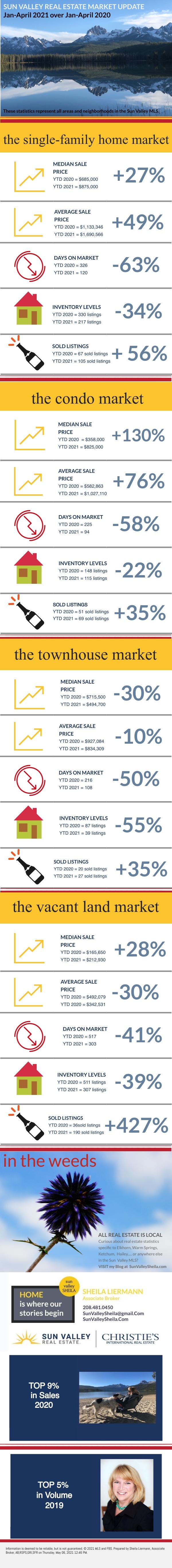 Comparing Sun Valley Real Estate Jan-April 2021 over Jan-April 2020