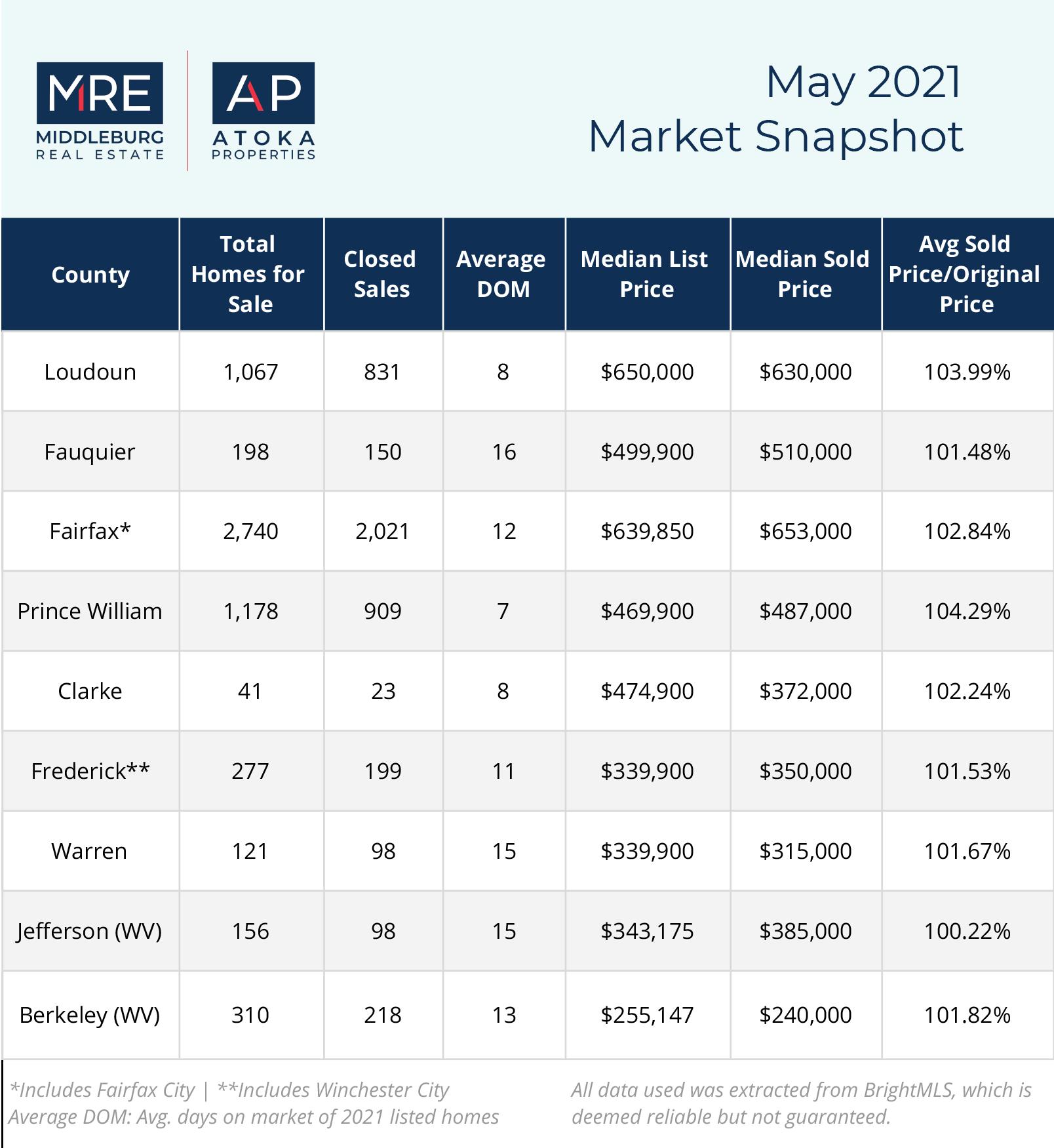 Market Snapshot   May 2021
