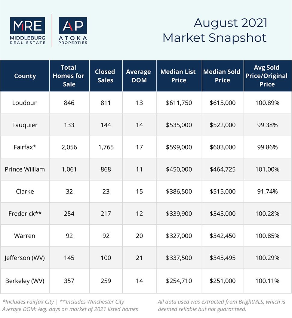 Market Snapshot   August 2021