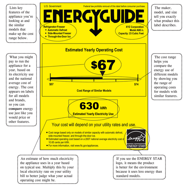 Energy Star Label with Savings
