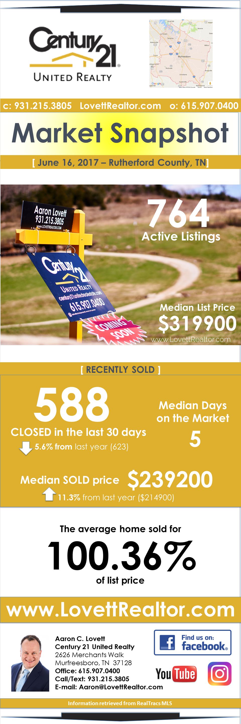 Tennessee rutherford county lascassas - Infographic Rutherford County Tn Real Estate Market Snapshot June 2017