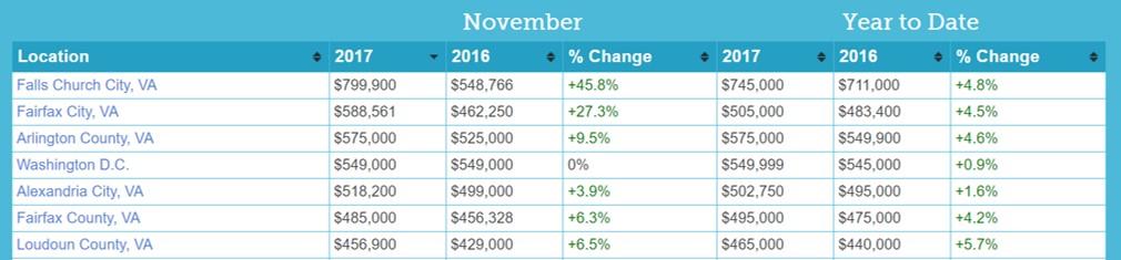 November Real Estate Sales Ashburn VA