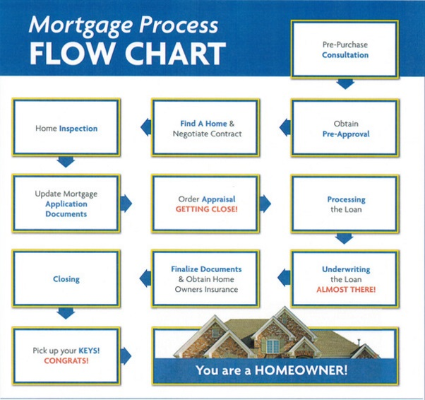 Mortgage application process flowchart buyers resources for Building a house mortgage process