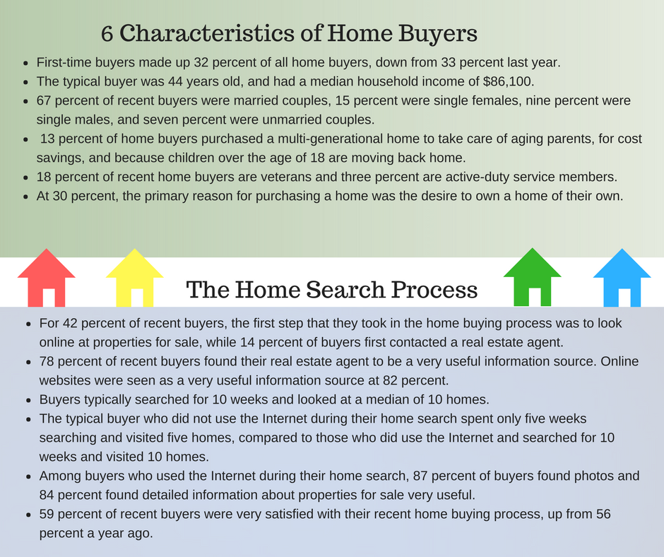 infographic: 6 characteristics of home buyers