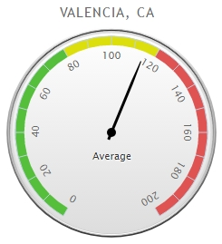 valencia buying power graphic