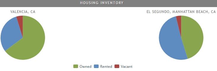 home ownership rates in el segundo vs valencia