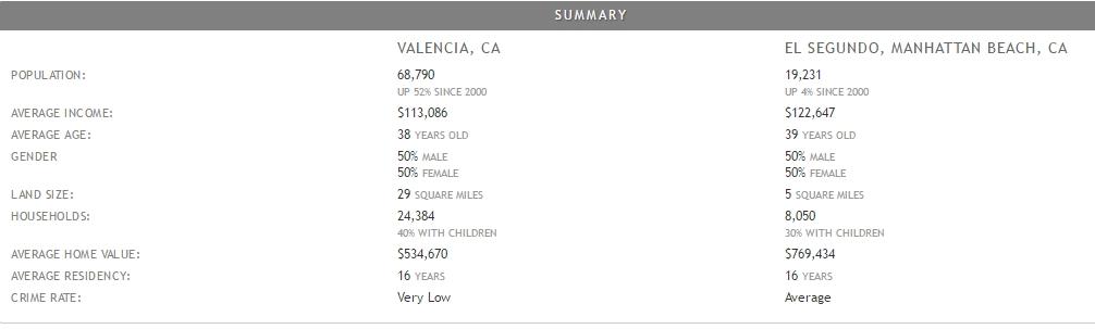 demographic data for el segundo, ca vs valencia ca