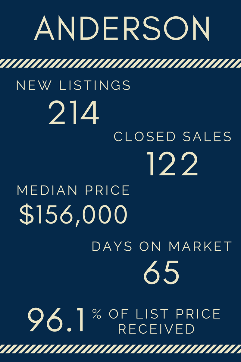 Lake Life Realty - April 2017 Market Report - Anderson
