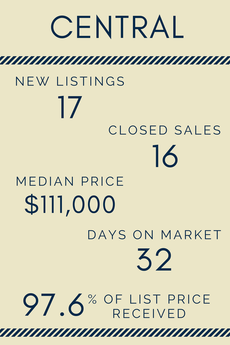 Lake Life Realty - April 2017 Market Report - Central