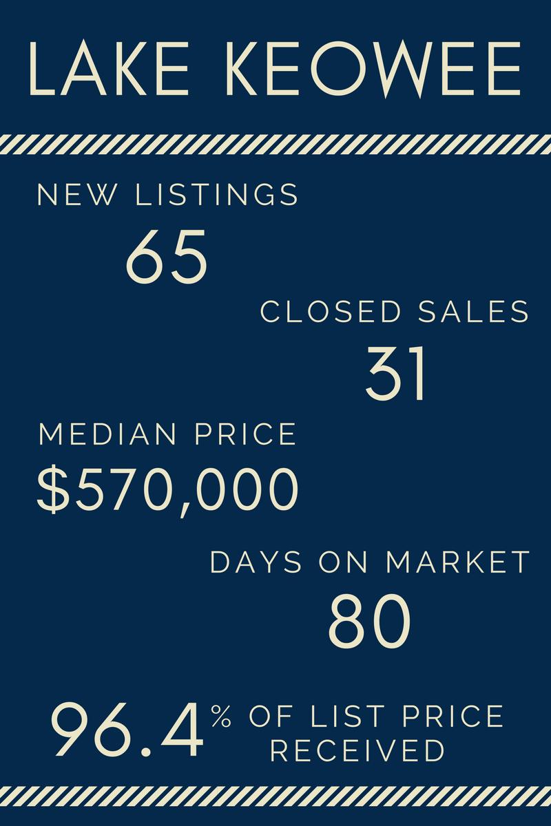 Lake Life Realty - April 2017 Market Report - Lake Keowee