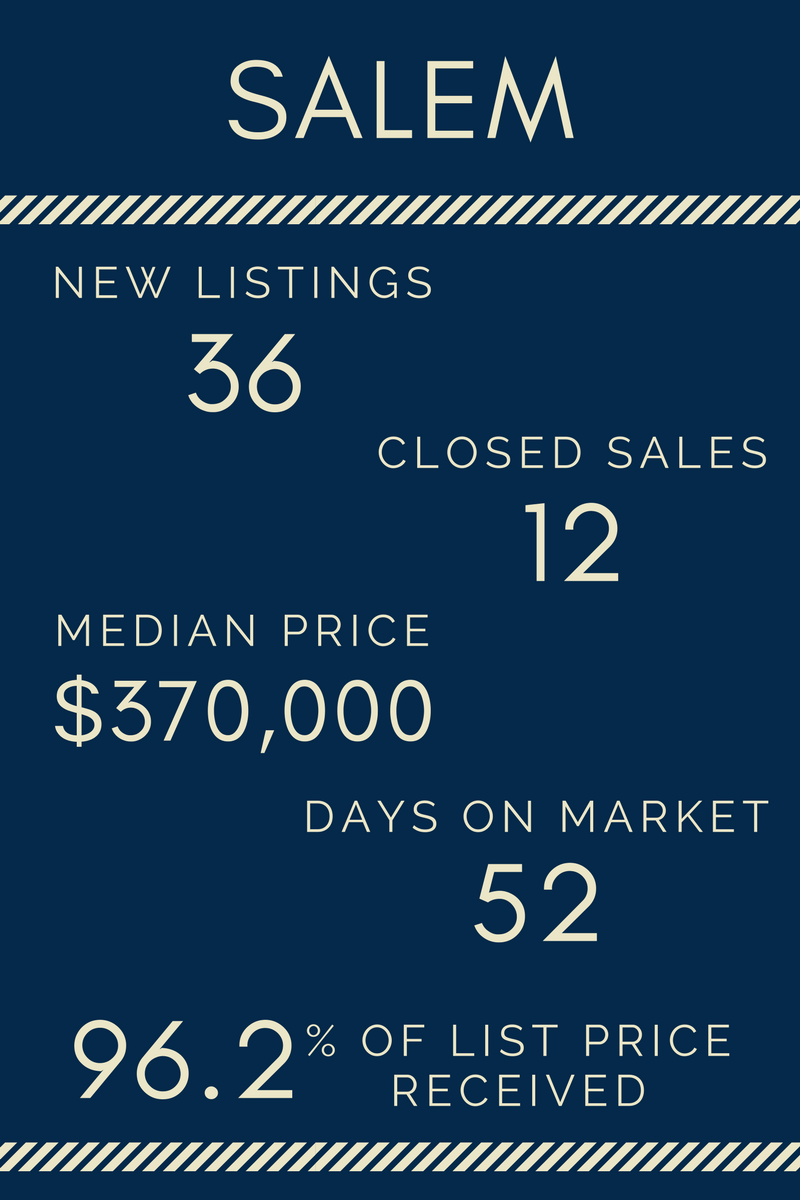 Lake Life Realty - April 2017 Market Report - Salem