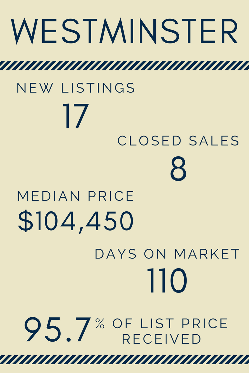 Lake Life Realty - April 2017 Market Report - Westminster