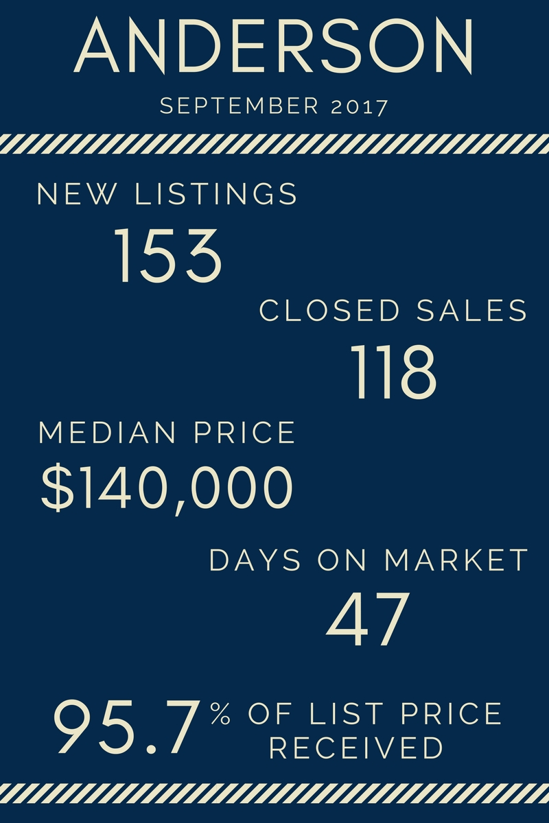 Lake Life Realty - September 2017 Market Report Anderson