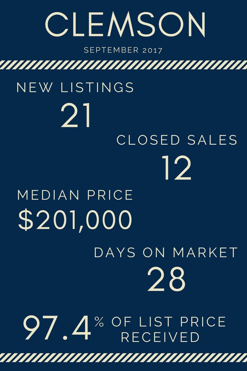Lake Life Realty - September 2017 Market Report Clemson