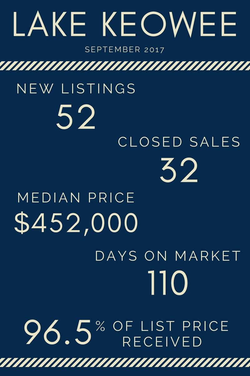 Lake Life Realty - September 2017 Market Report Lake Keowee