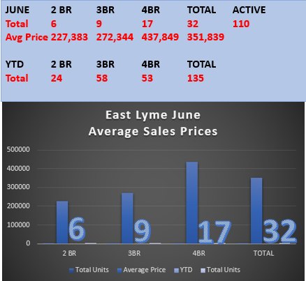 East Lyme Real Estate Prices by East Lyme Realtor Bridget Morrissey