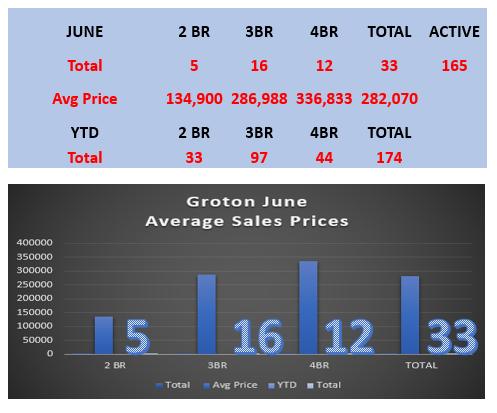 Groton Real Estate Prices by Groton Realtor Bridget Morrissey