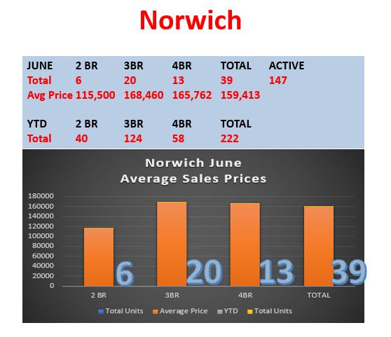 Norwich Realtor Bridget Morrissey