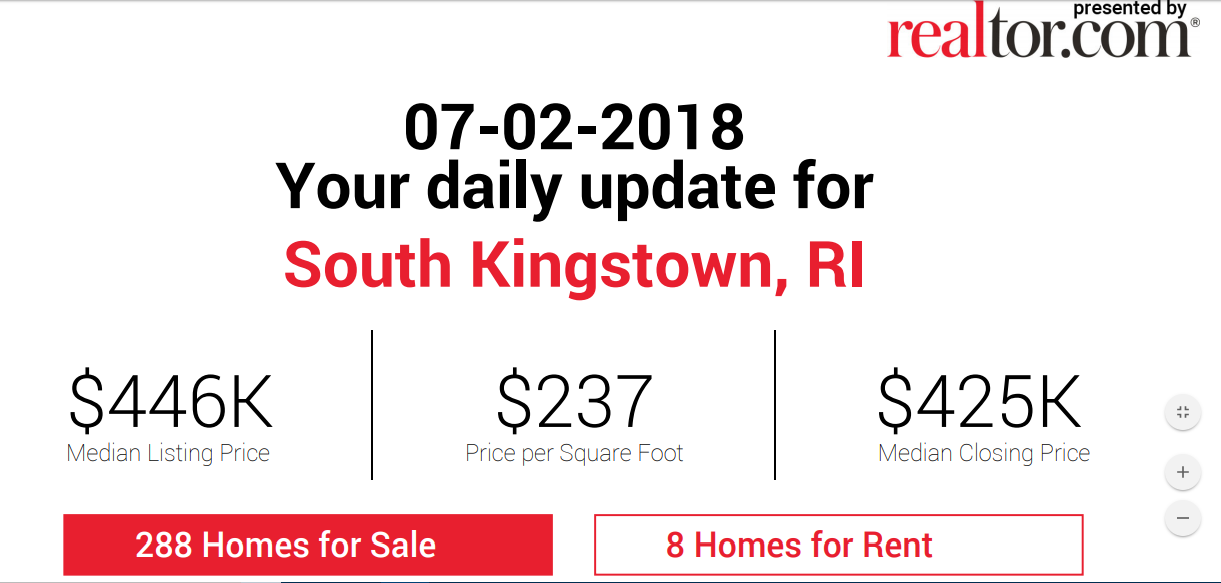 South Kingstown Real Estate Prices by South Kingstown Realtor Bridget Morrissey