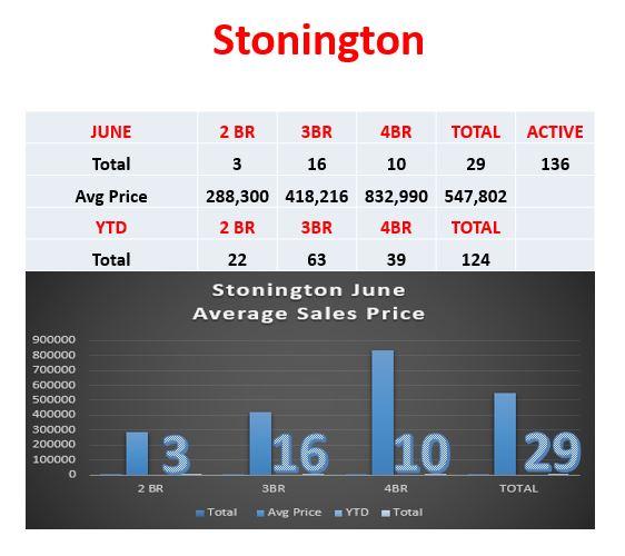 Stonington Real Estate Prices by Stonington Realtor Bridget Morrissey