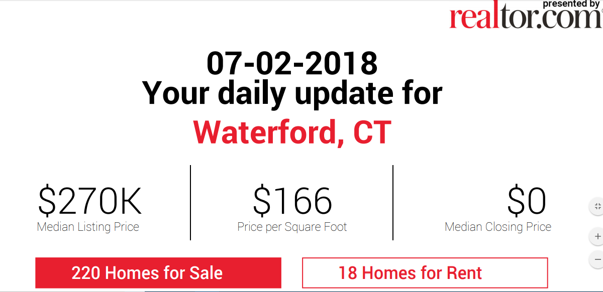 Waterford Real Estate Daily Update By Waterford Realtor Bridget Morrissey