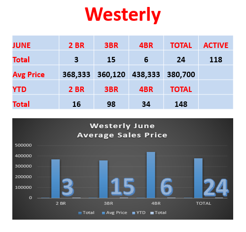 Westerly Real Estate Prices by Westerly Realtor Bridget Morrissey