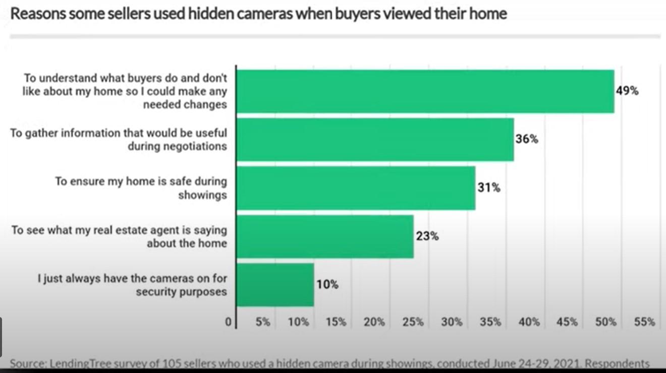 Home security camera survey Bridget Morrissey eXp Realty Realtor Bridget Morrissey