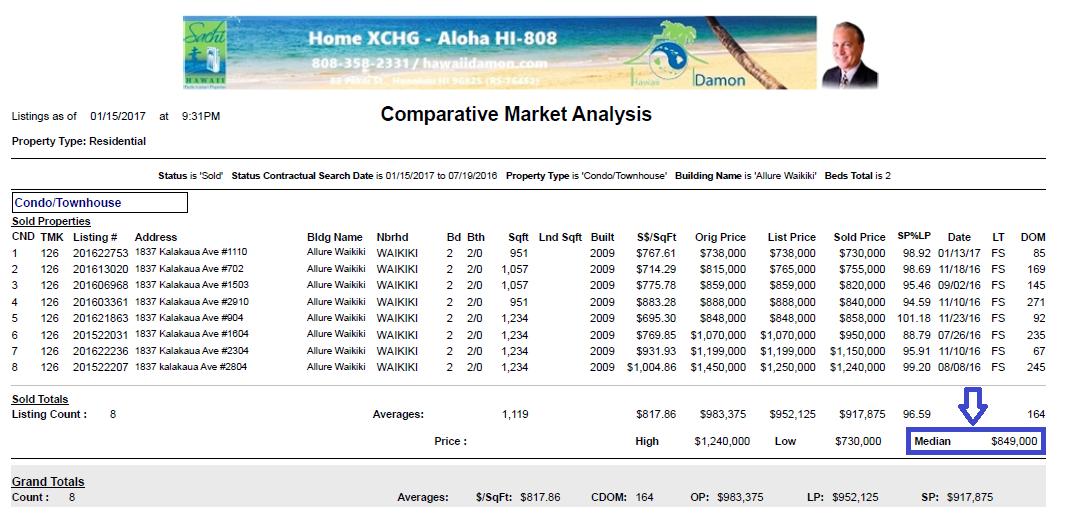 Allure Waikiki Comparitive Market Analysis