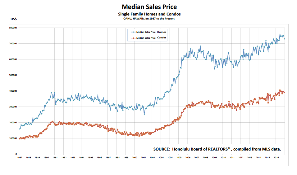 Hawaii Real Estate Average Monthly Median Prices Starting from 1987