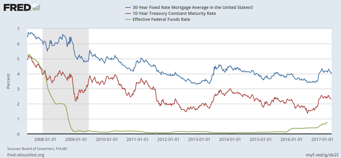 Fed Funds Rate & 30 Yr Mortgage & 10 Yr Bond Yields April 2017