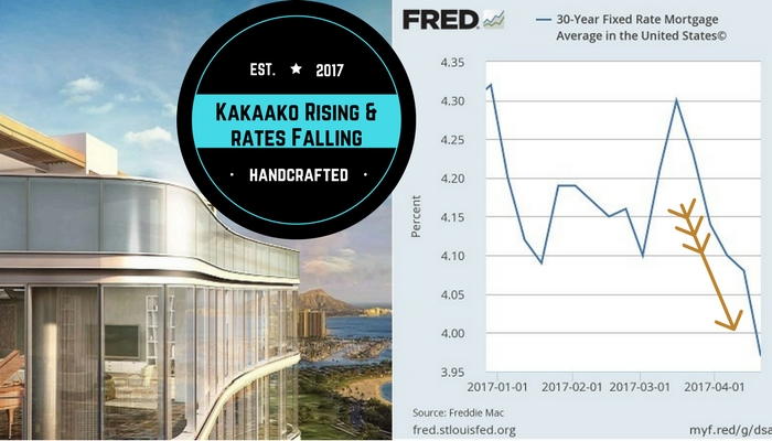 Kakaako in Oahu Rising & Interest Rates Falling