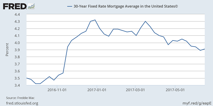 Average 30 Year Fixed Mortgage Interest Rate Trending Down as of July 2017