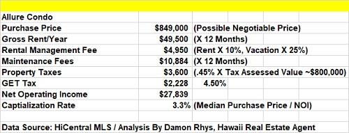 Allure Waikiki CAP Rate