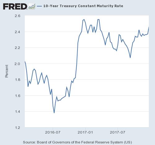 10 Year Treasury Yields & Mortgage Rates