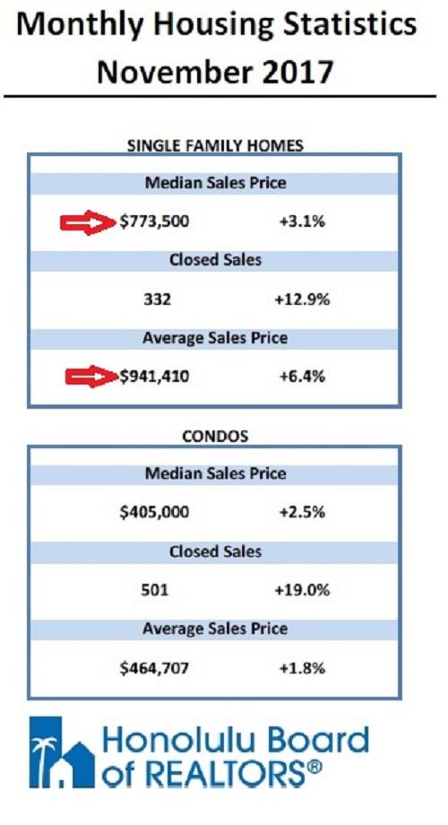 Nov 2017 Oahu Real Estate Statistics