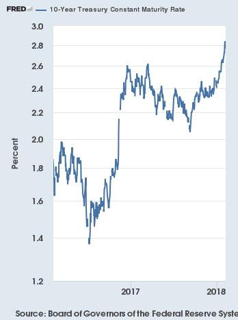 FRED 10 Year Treasury