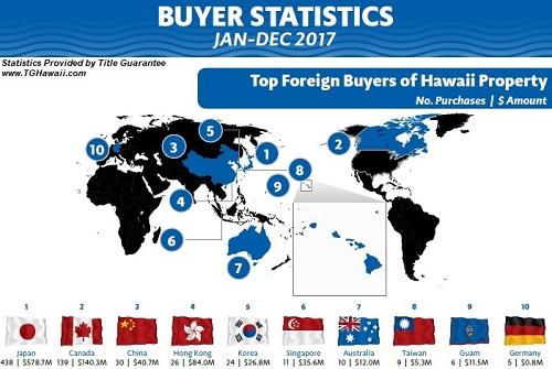 Hawaii Foreign Buyer Statistics
