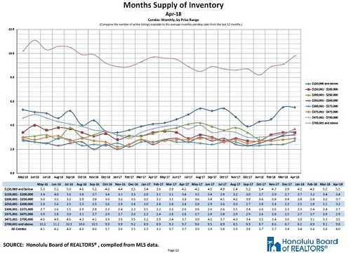 Oahu Condos Inventories by Price Category
