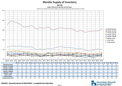 Oahu Single Family Homes Inventories by Price Category