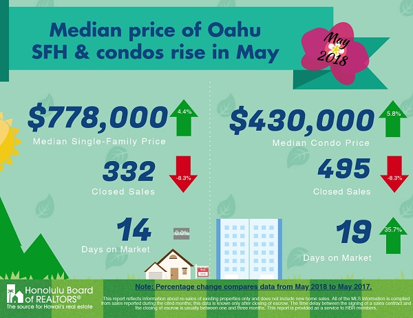 June 2018 Oahu Real Estate Stats