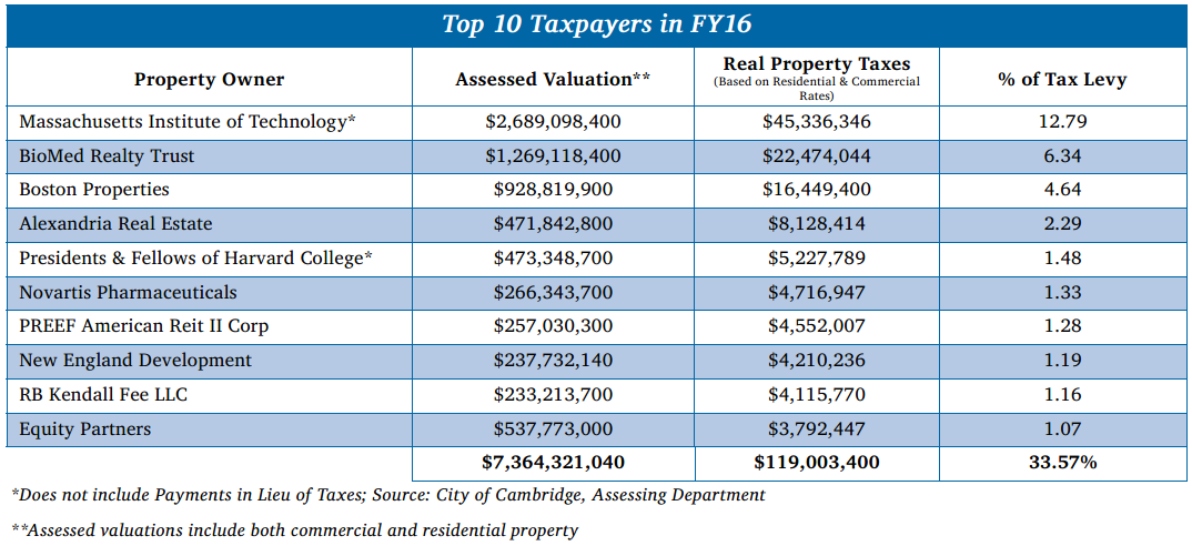 Top 10 Taxpayers in Cambridge 2016
